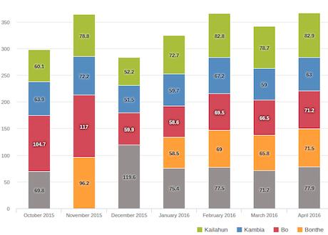 Chart rendering